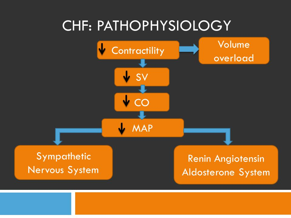 CHF: Pathophysiology Volume overload Contractility SV CO MAP