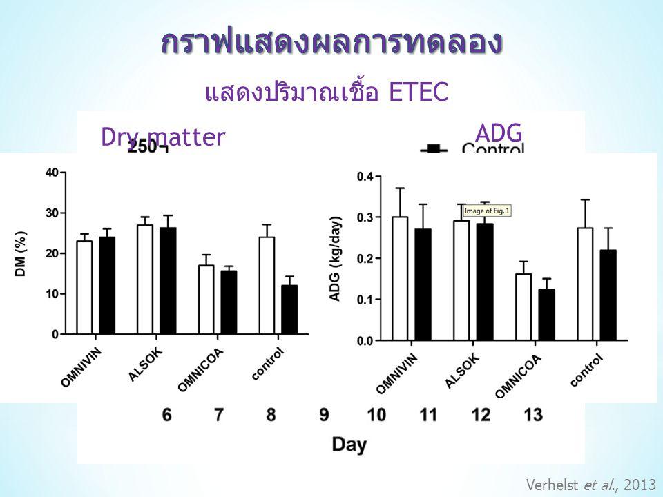 กราฟแสดงผลการทดลอง แสดงปริมาณเชื้อ ETEC ADG Dry matter