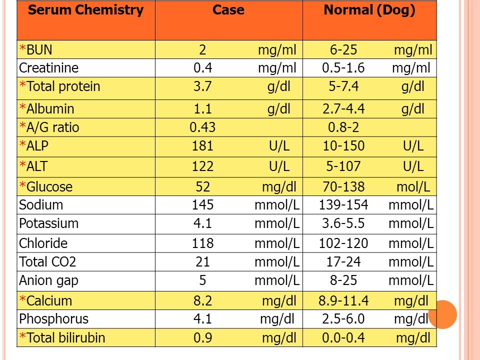 Serum Chemistry Case. Normal (Dog) *BUN. 2. mg/ml. 6-25. Creatinine. 0.4. 0.5-1.6. *Total protein.