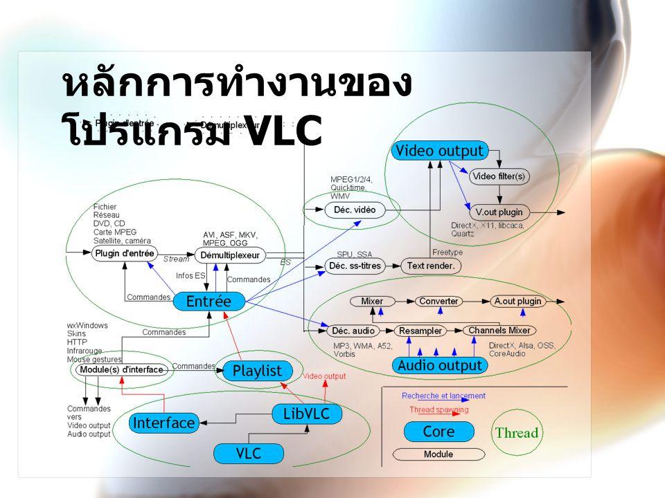 หลักการทำงานของโปรแกรม VLC