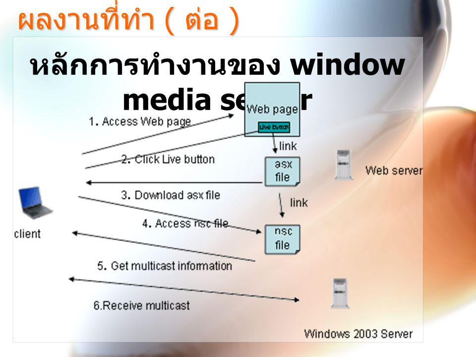 หลักการทำงานของ window media server