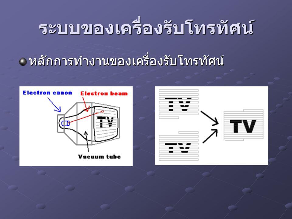 ระบบของเครื่องรับโทรทัศน์