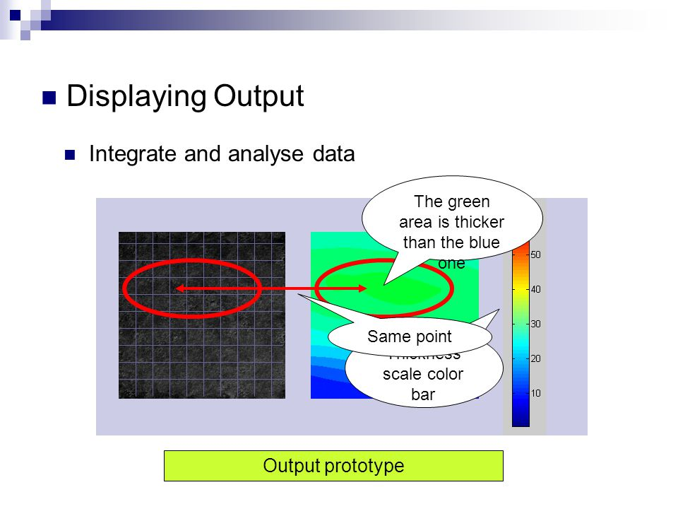 Displaying Output Integrate and analyse data Output prototype