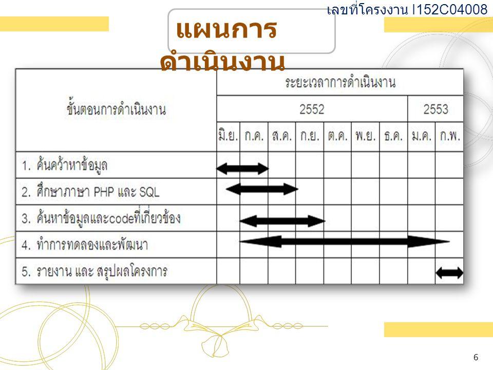 เลขที่โครงงาน I152C04008 แผนการดำเนินงาน 6