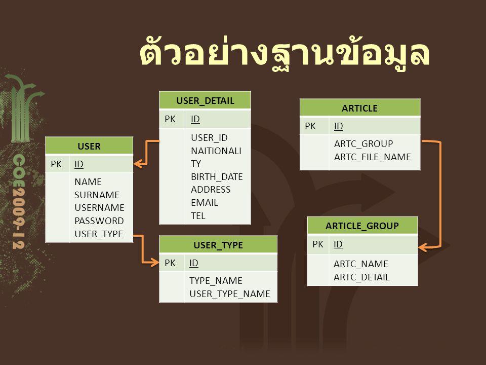 ตัวอย่างฐานข้อมูล USER_DETAIL PK ID USER_ID NAITIONALITY BIRTH_DATE