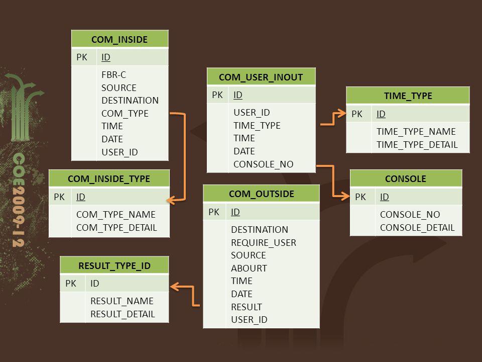 COM_INSIDE PK. ID. FBR-C. SOURCE. DESTINATION. COM_TYPE. TIME. DATE. USER_ID. COM_USER_INOUT.