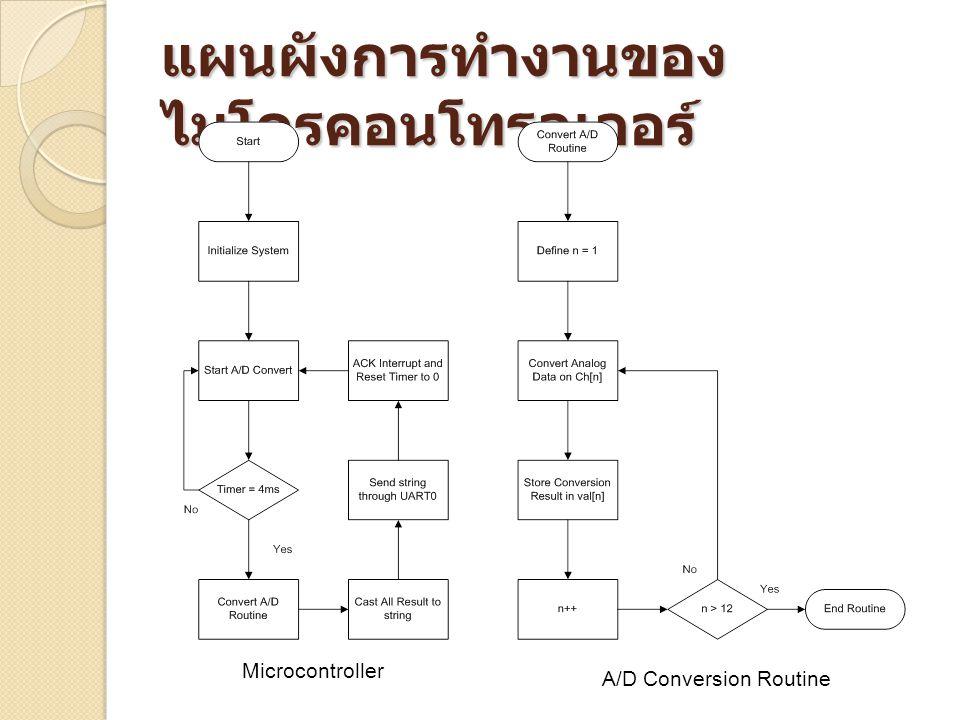 แผนผังการทำงานของไมโครคอนโทรลเลอร์