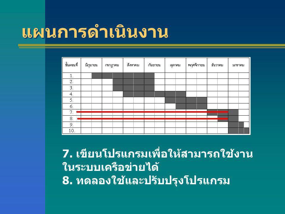 แผนการดำเนินงาน 7. เขียนโปรแกรมเพื่อให้สามารถใช้งานในระบบเครือข่ายได้