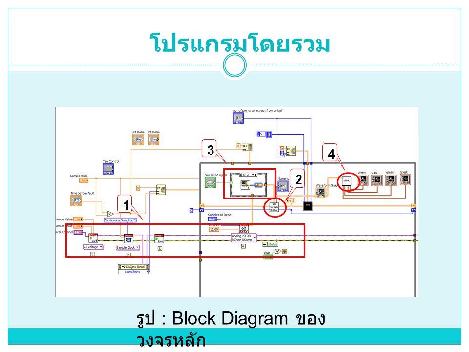 โปรแกรมโดยรวม 3 4 2 1 รูป : Block Diagram ของวงจรหลัก