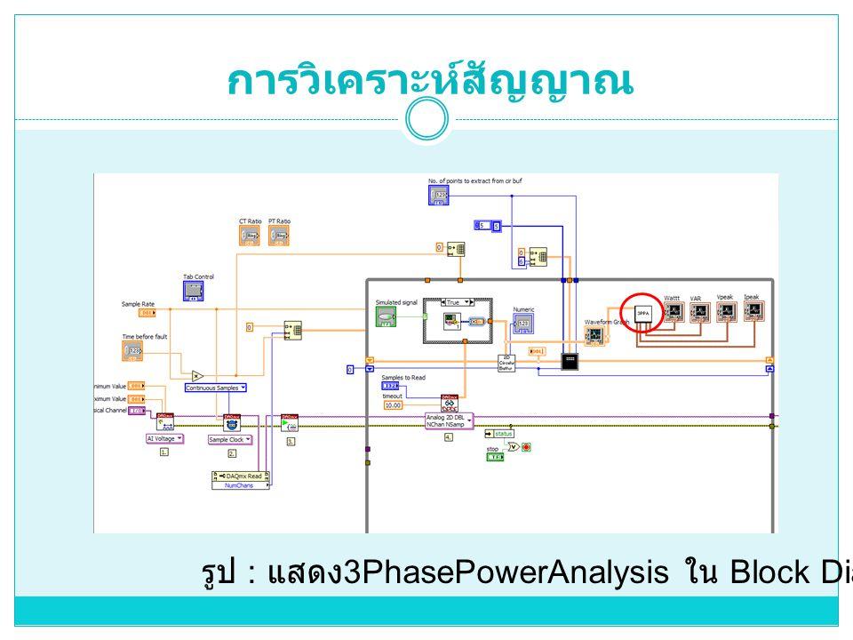 การวิเคราะห์สัญญาณ รูป : แสดง3PhasePowerAnalysis ใน Block Diagram