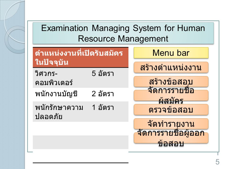 Examination Managing System for Human Resource Management