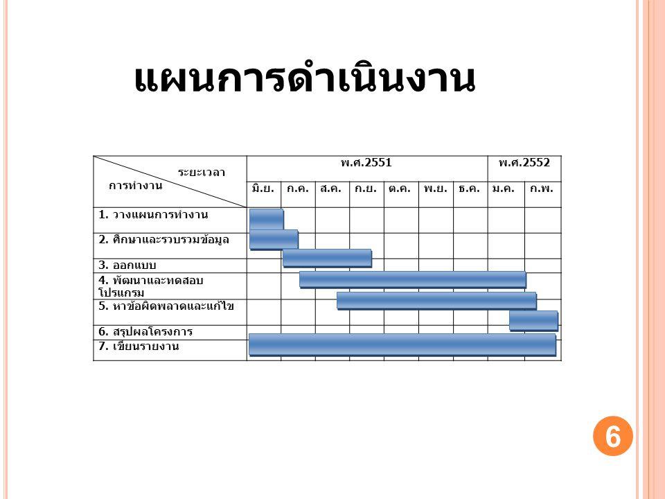 แผนการดำเนินงาน ระยะเวลา การทำงาน พ.ศ.2551 พ.ศ.2552 มิ.ย. ก.ค. ส.ค.