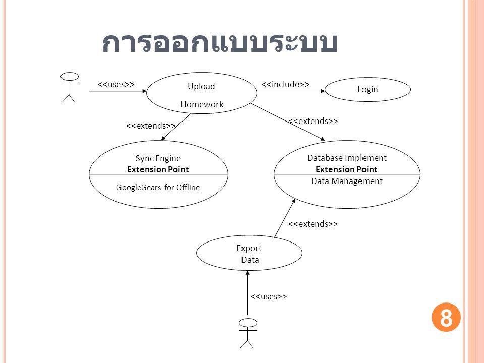 การออกแบบระบบ Sync Engine Extension Point