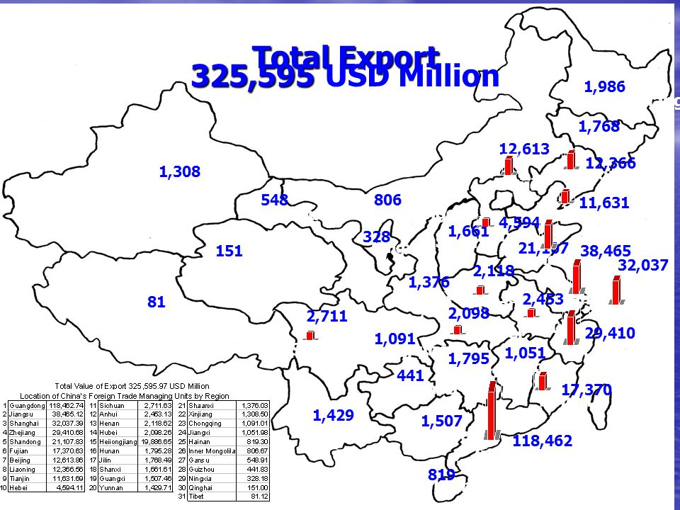 Total Export 325,595 USD Million