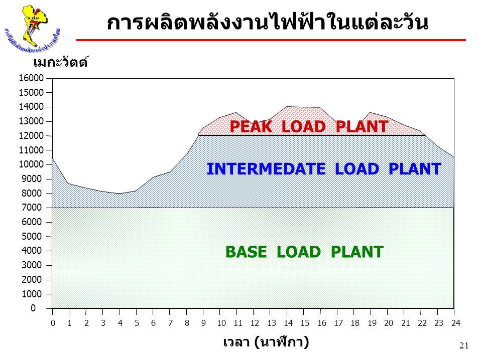 การผลิตพลังงานไฟฟ้าในแต่ละวัน