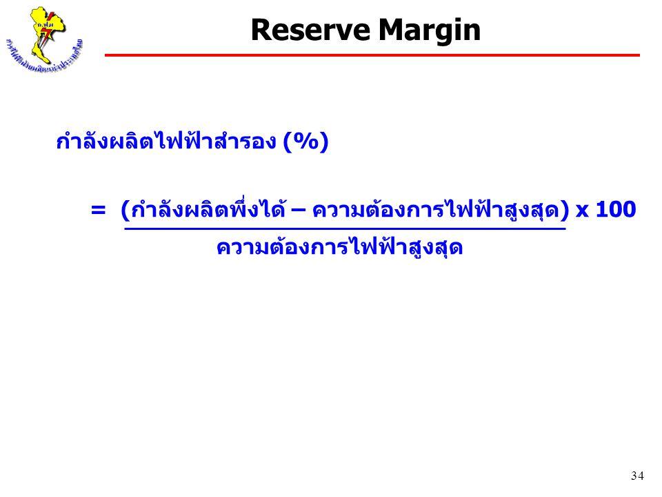 Reserve Margin กำลังผลิตไฟฟ้าสำรอง (%)