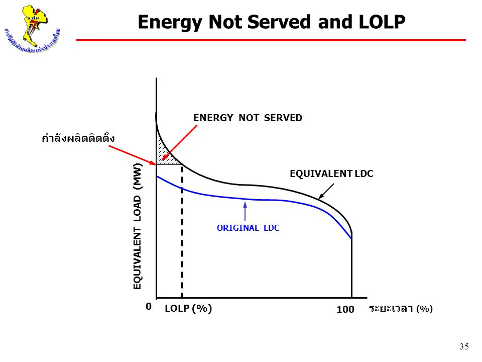 Energy Not Served and LOLP