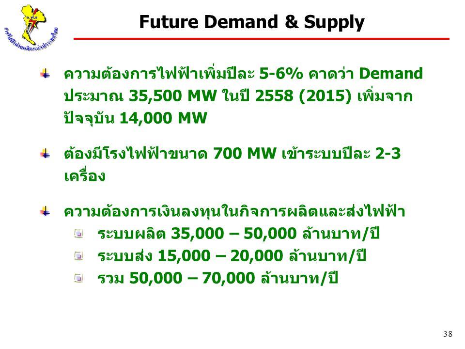 Future Demand & Supply ความต้องการไฟฟ้าเพิ่มปีละ 5-6% คาดว่า Demand ประมาณ 35,500 MW ในปี 2558 (2015) เพิ่มจาก ปัจจุบัน 14,000 MW.