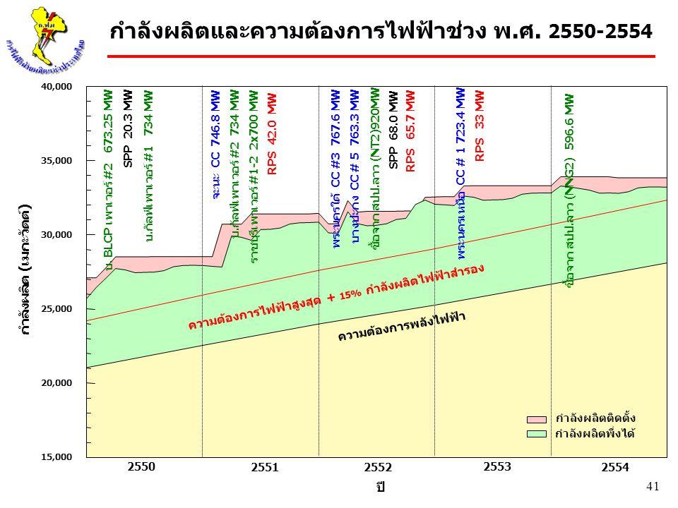 กำลังผลิตและความต้องการไฟฟ้าช่วง พ.ศ. 2550-2554