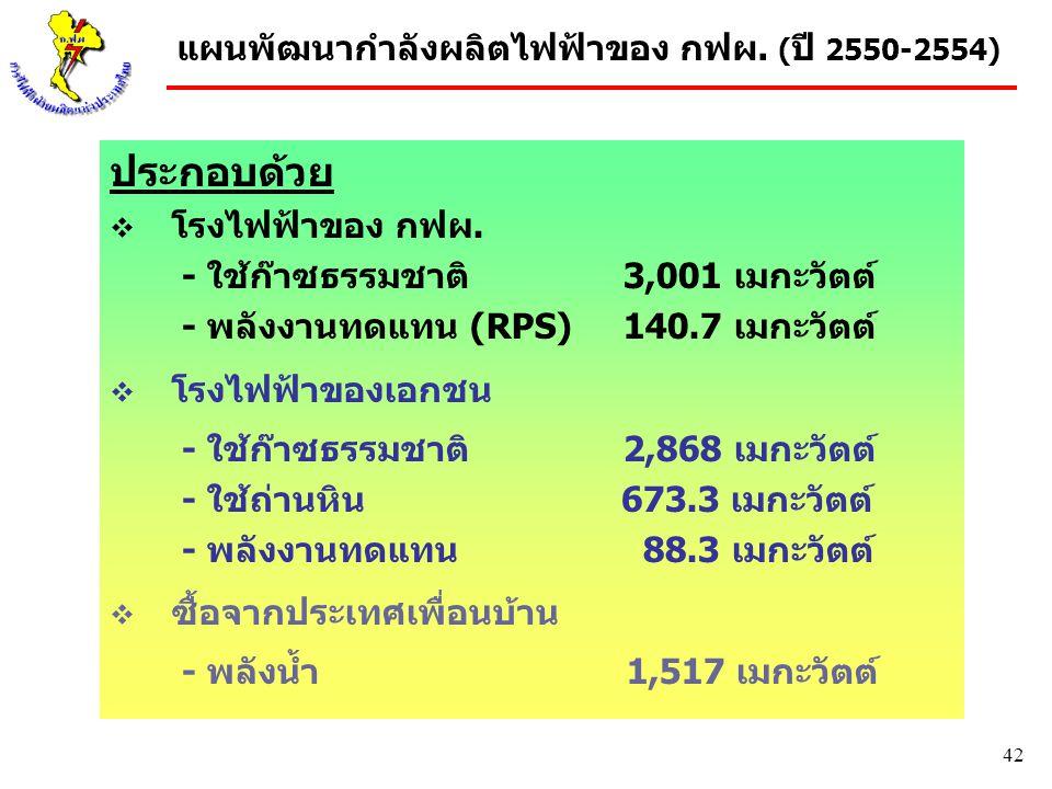 แผนพัฒนากำลังผลิตไฟฟ้าของ กฟผ. (ปี 2550-2554)