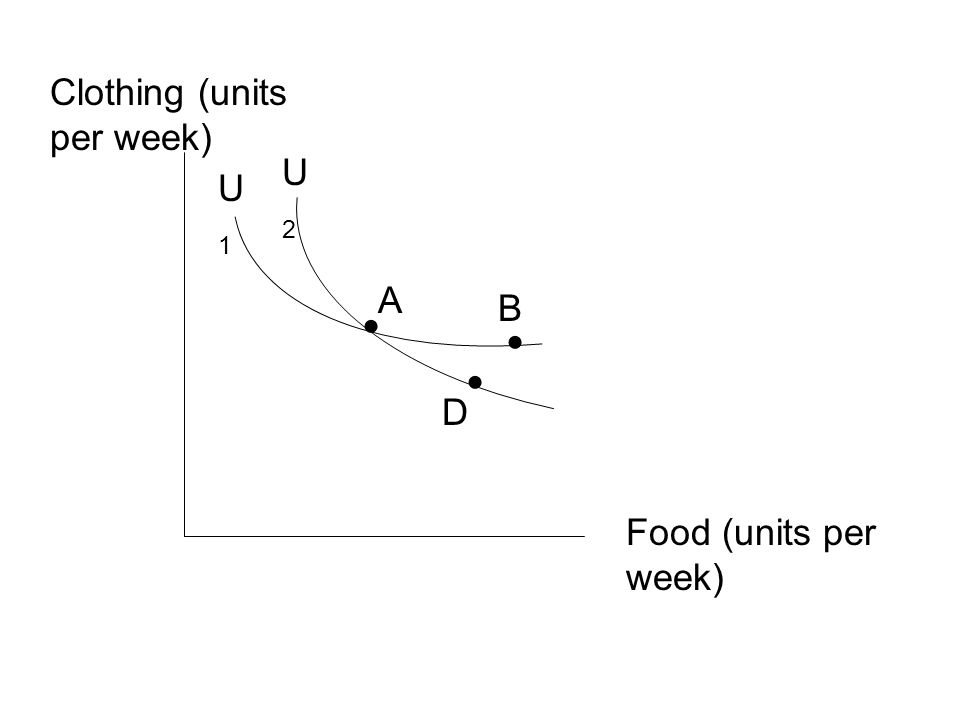 Clothing (units per week)