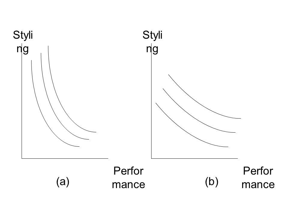 Styling Performance Styling Performance (b) (a)