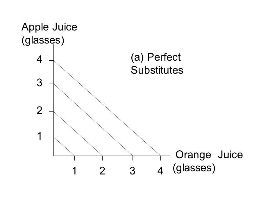 Apple Juice (glasses) (a) Perfect Substitutes 4 3 2 1 Orange Juice (glasses) 1 2 3 4