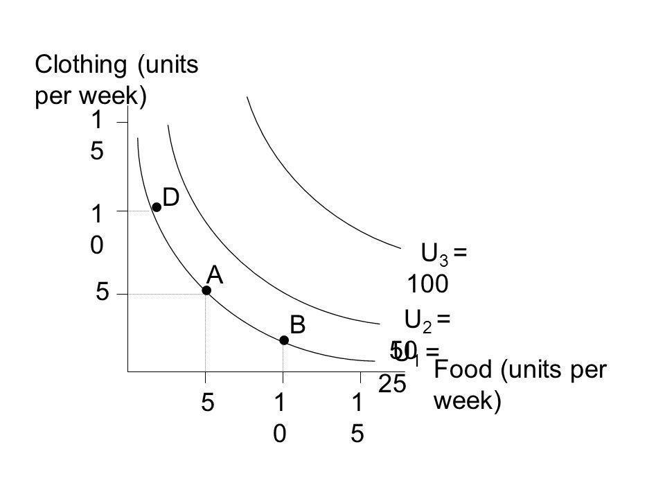• • • Clothing (units per week) 15 D 10 U3 = 100 A 5 U2 = 50 B U1 = 25