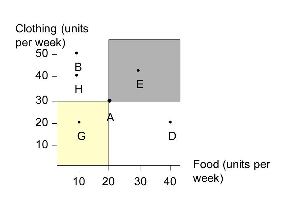 • A Clothing (units per week) 50 • B • E 40 • H 30 20 • G • D 10