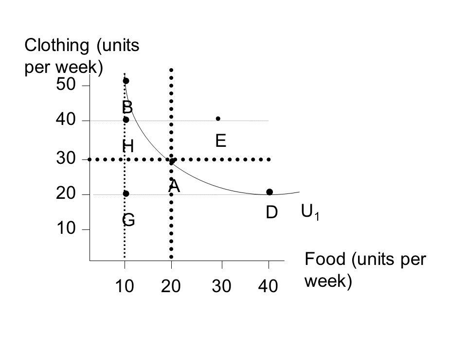 • B • H • G • A • Clothing (units per week) 50 40 • E 30 U1 20 D 10