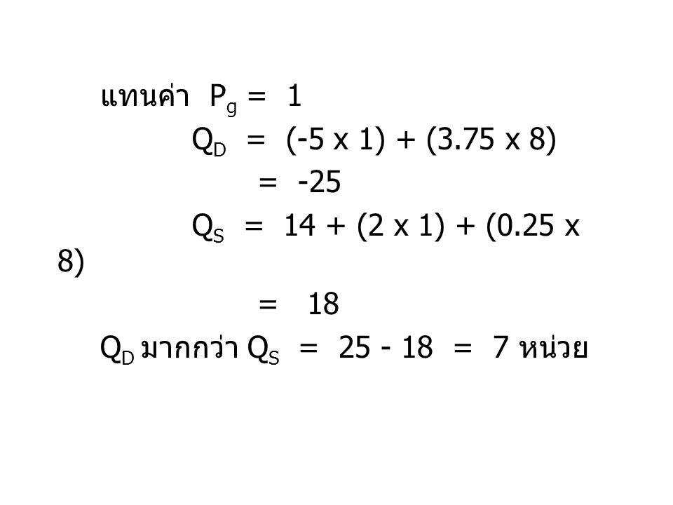 แทนค่า Pg = 1 QD = (-5 x 1) + (3.75 x 8) = -25.