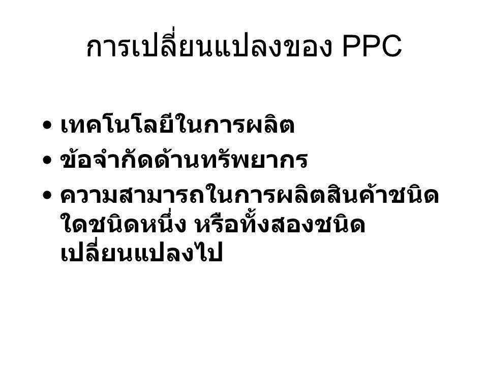 การเปลี่ยนแปลงของ PPC