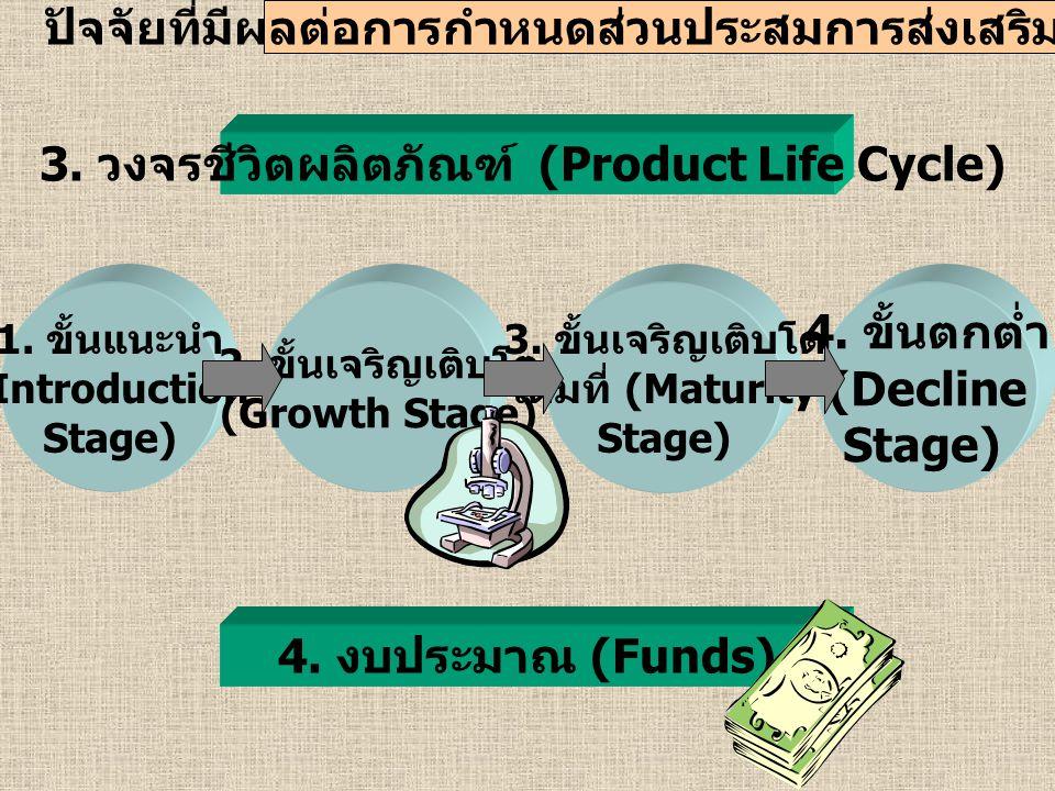 4. ขั้นตกต่ำ (Decline Stage) 4. งบประมาณ (Funds)