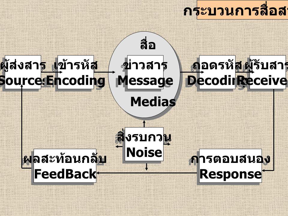 กระบวนการสื่อสาร สื่อ ผู้ส่งสาร Sources เข้ารหัส Encoding ข่าวสาร