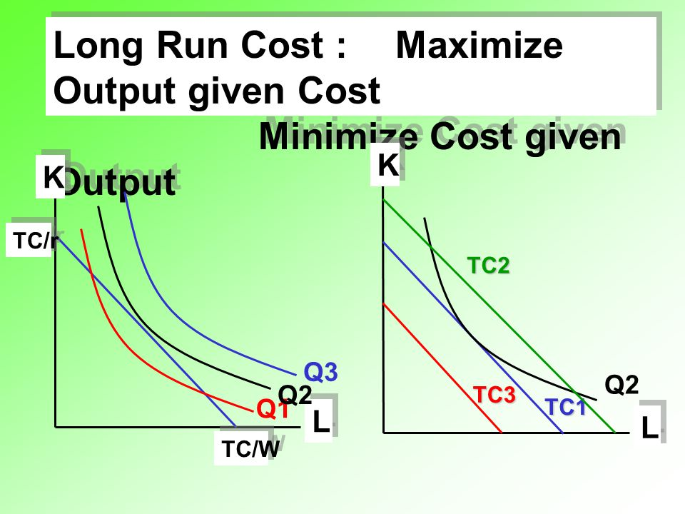 Long Run Cost : Maximize Output given Cost Minimize Cost given Output
