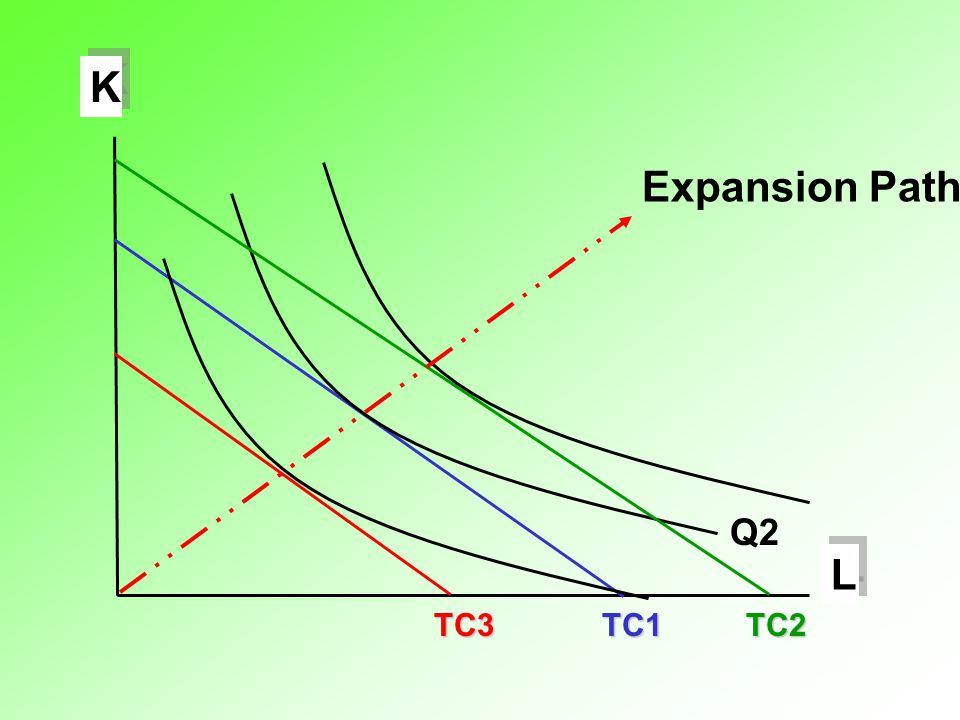 L K TC1 Q2 TC2 TC3 Expansion Path