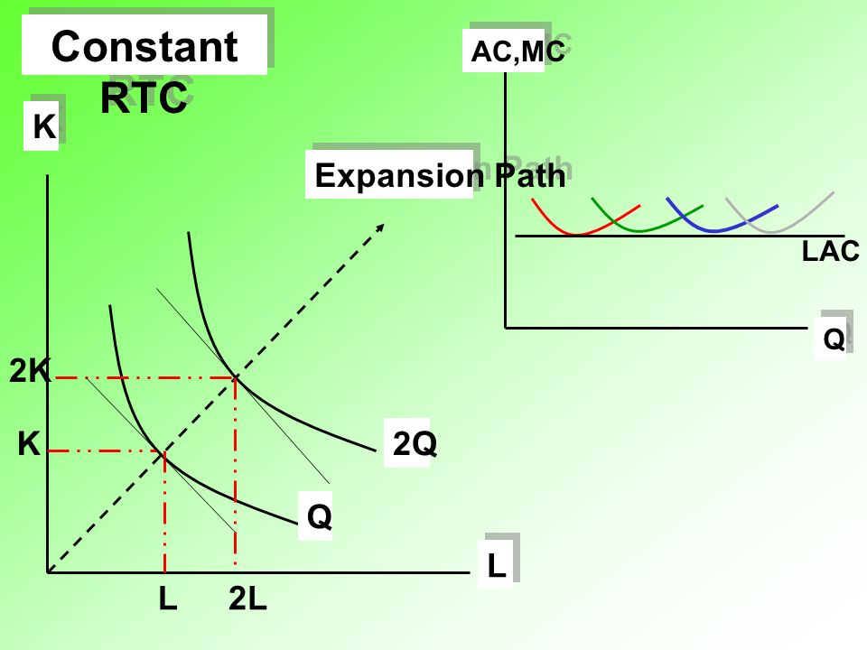 Constant RTC Q AC,MC LAC L 2L K 2K Q 2Q Expansion Path
