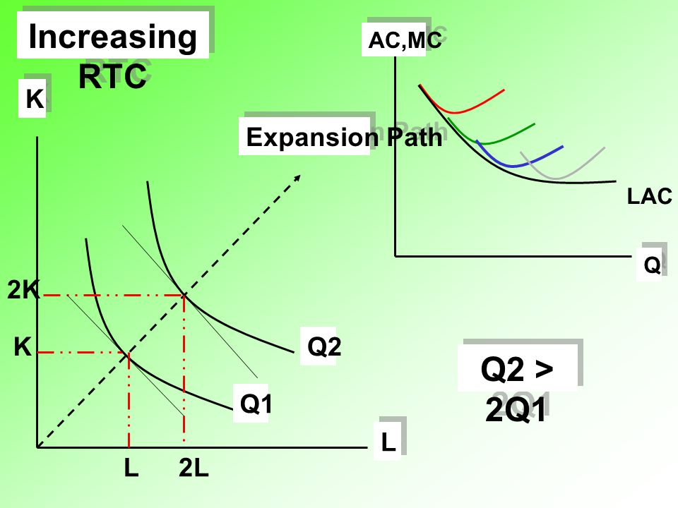 Increasing RTC Q AC,MC LAC L 2L K 2K Q1 Q2 Expansion Path Q2 > 2Q1