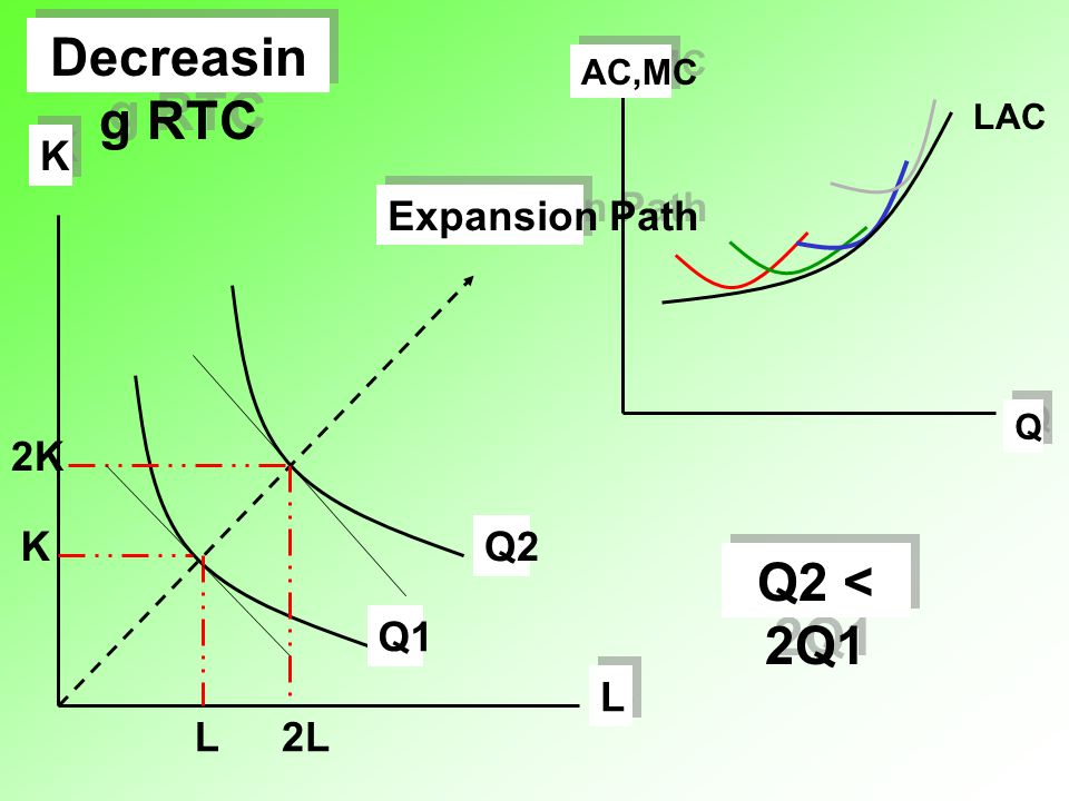 Decreasing RTC Q AC,MC LAC L 2L K 2K Q1 Q2 Expansion Path Q2 < 2Q1