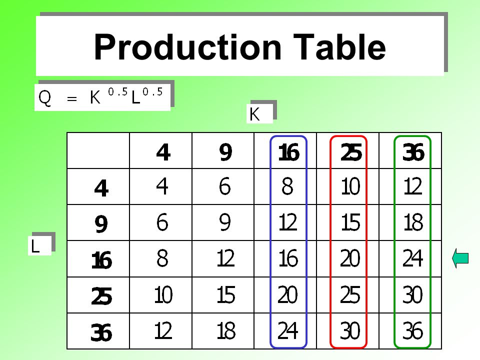 Production Table