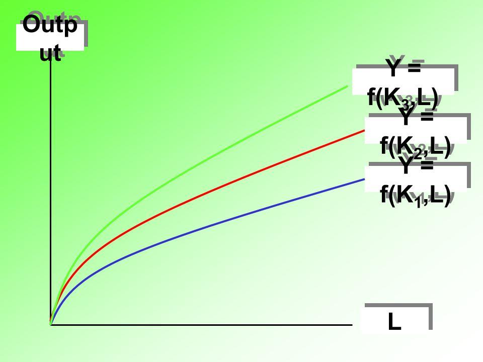 Output L Y = f(K1,L) Y = f(K2,L) Y = f(K3,L)