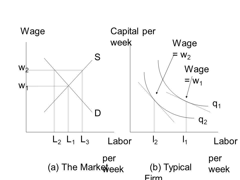 Wage Capital per week. Wage = w2. S. w2. Wage = w1. w1. q1. D. q2. L2. L1. L3. l2. l1.