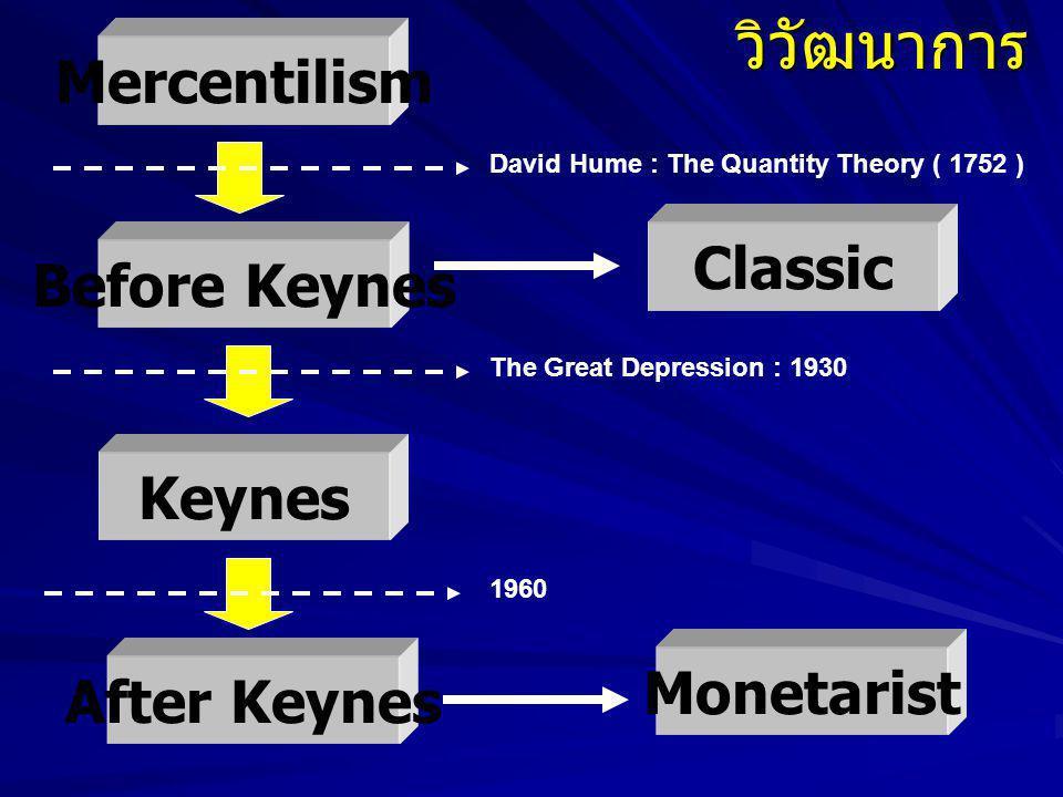 วิวัฒนาการ Mercentilism Classic Before Keynes Keynes Monetarist