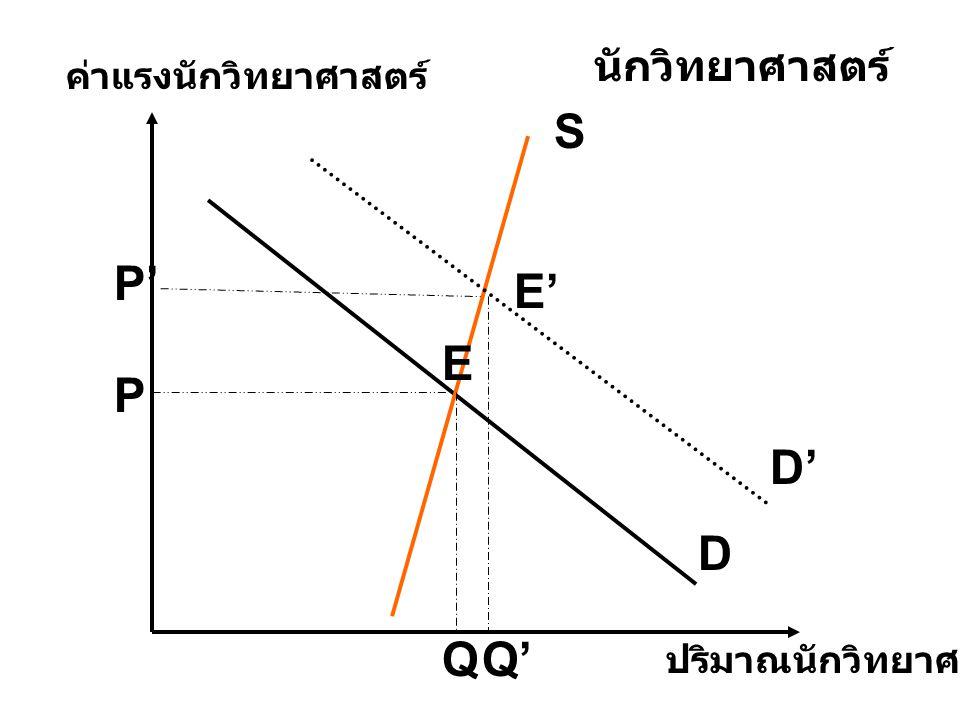 S P' E' E P D' D Q Q' นักวิทยาศาสตร์ ค่าแรงนักวิทยาศาสตร์
