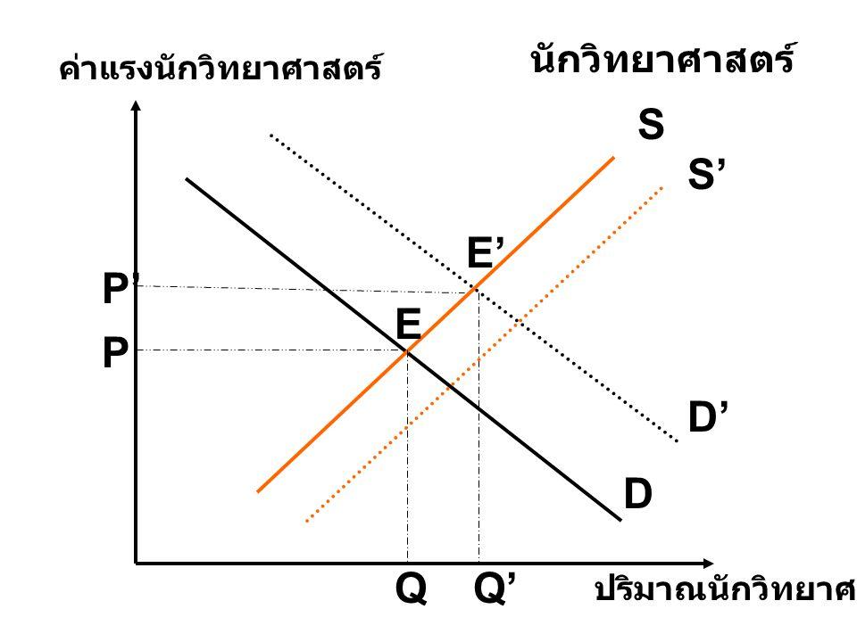 S S' E' P' E P D' D Q Q' นักวิทยาศาสตร์ ค่าแรงนักวิทยาศาสตร์