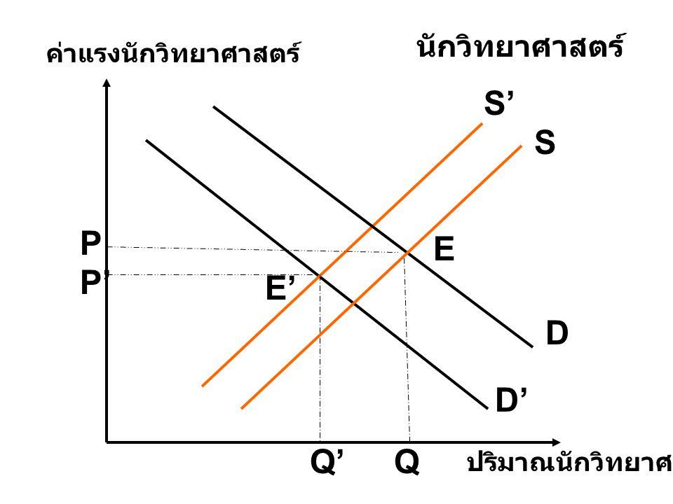 S' S P E P' E' D D' Q' Q นักวิทยาศาสตร์ ค่าแรงนักวิทยาศาสตร์