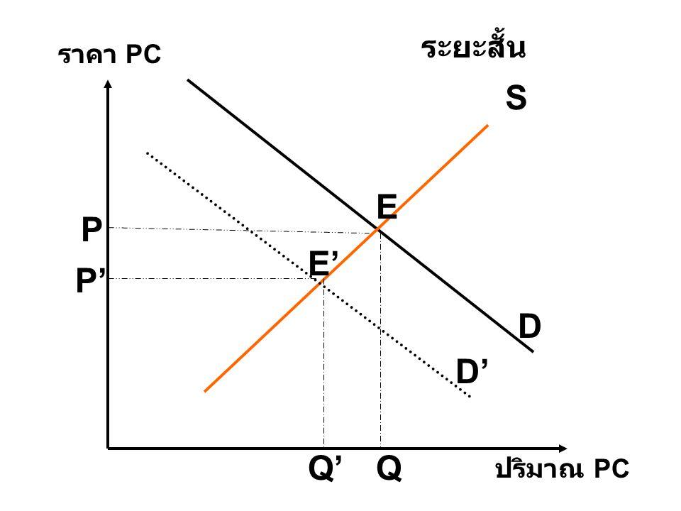 ระยะสั้น ราคา PC S E P E' P' D D' Q' Q ปริมาณ PC