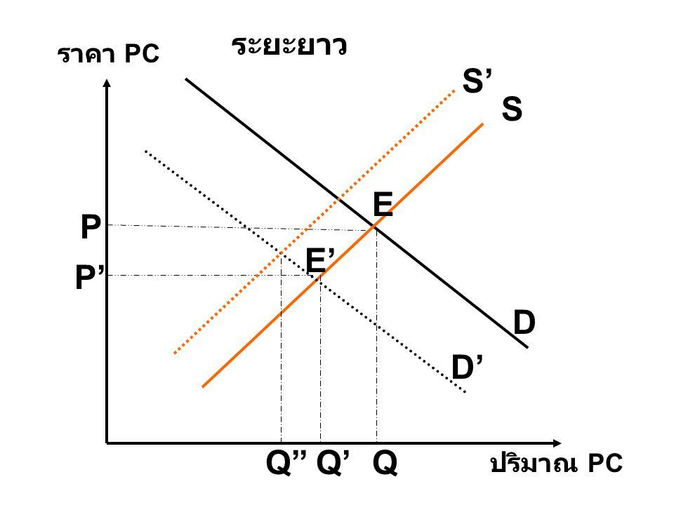 ระยะยาว ราคา PC S' S E P E' P' D D' Q'' Q' Q ปริมาณ PC
