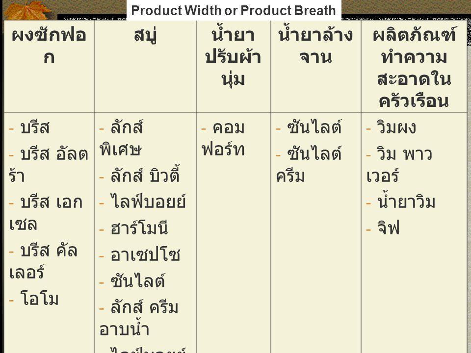 ผลิตภัณฑ์ทำความสะอาดในครัวเรือน