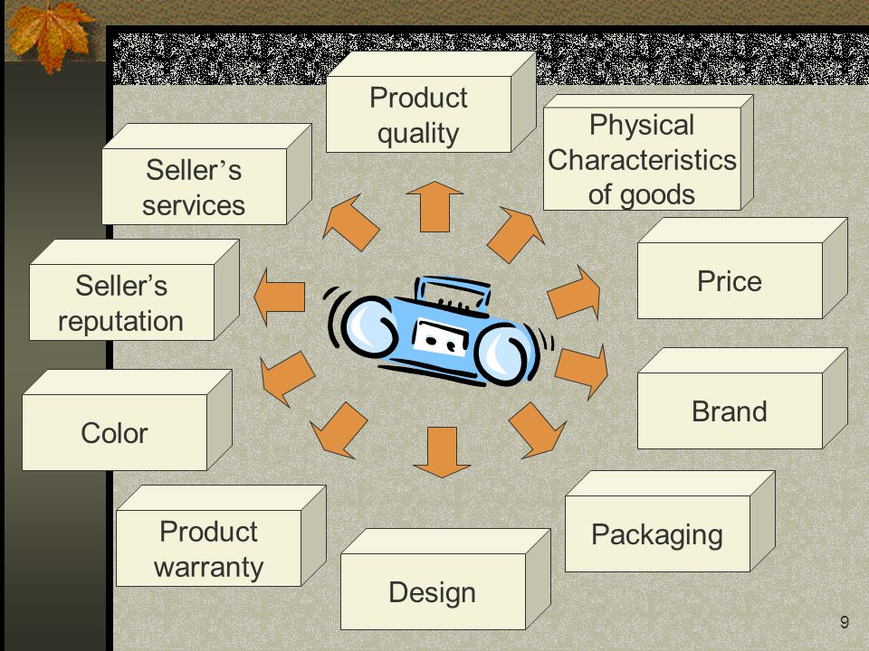 Product quality. Physical. Characteristics. of goods. Seller's. services. Price. Seller's. reputation.